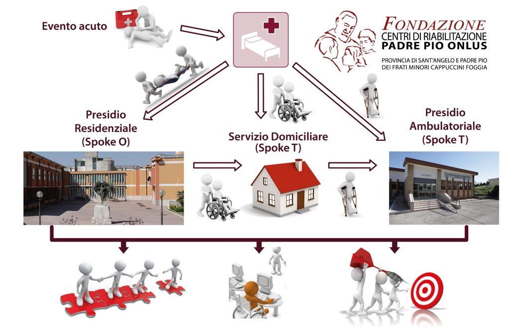 Manifesto Fondazione Centri di Riabilitazione Padre Pio Onlus